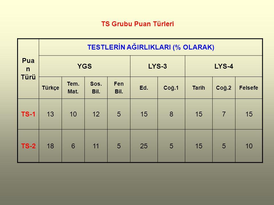 Pua n Türü TESTLERİN AĞIRLIKLARI (% OLARAK) YGSLYS-3LYS-4 Türkçe Tem.