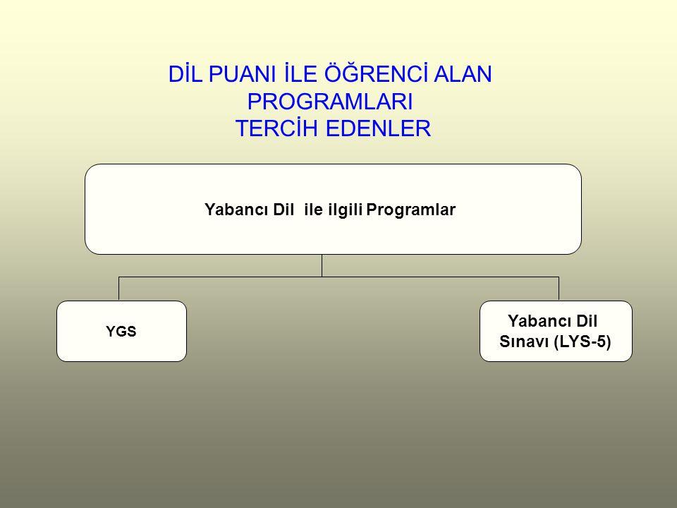 DİL PUANI İLE ÖĞRENCİ ALAN PROGRAMLARI TERCİH EDENLER Yabancı Dil ile ilgili Programlar YGS Yabancı Dil Sınavı (LYS-5)