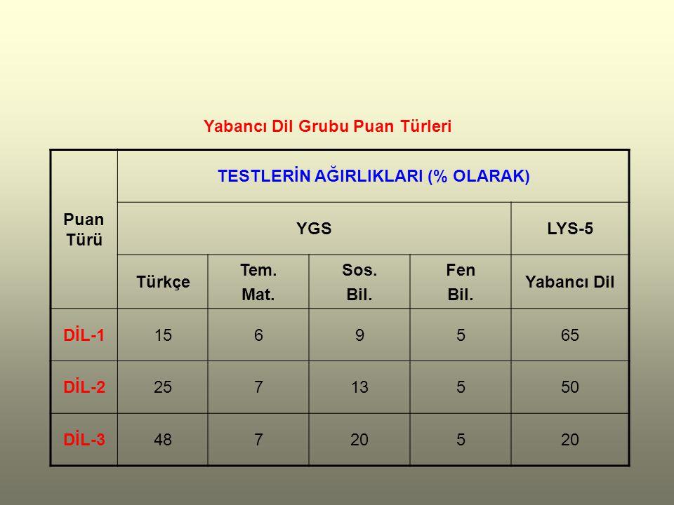 Puan Türü TESTLERİN AĞIRLIKLARI (% OLARAK) YGSLYS-5 Türkçe Tem.