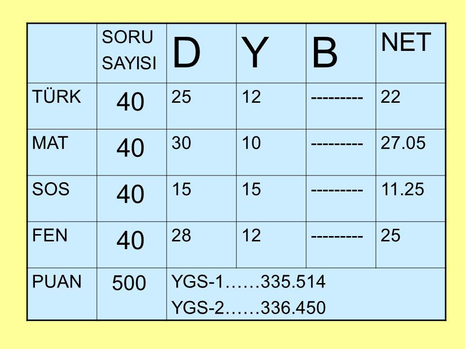 SORU SAYISI DYB NET TÜRK 40 2512---------22 MAT 40 3010---------27.05 SOS 40 15 ---------11.25 FEN 40 2812---------25 PUAN 500 YGS-1……335.514 YGS-2……3