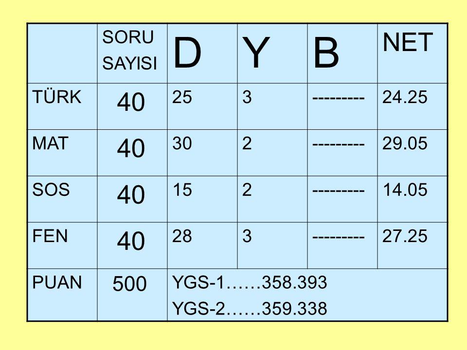 SORU SAYISI DYB NET TÜRK 40 253---------24.25 MAT 40 302---------29.05 SOS 40 152---------14.05 FEN 40 283---------27.25 PUAN 500 YGS-1……358.393 YGS-2……359.338
