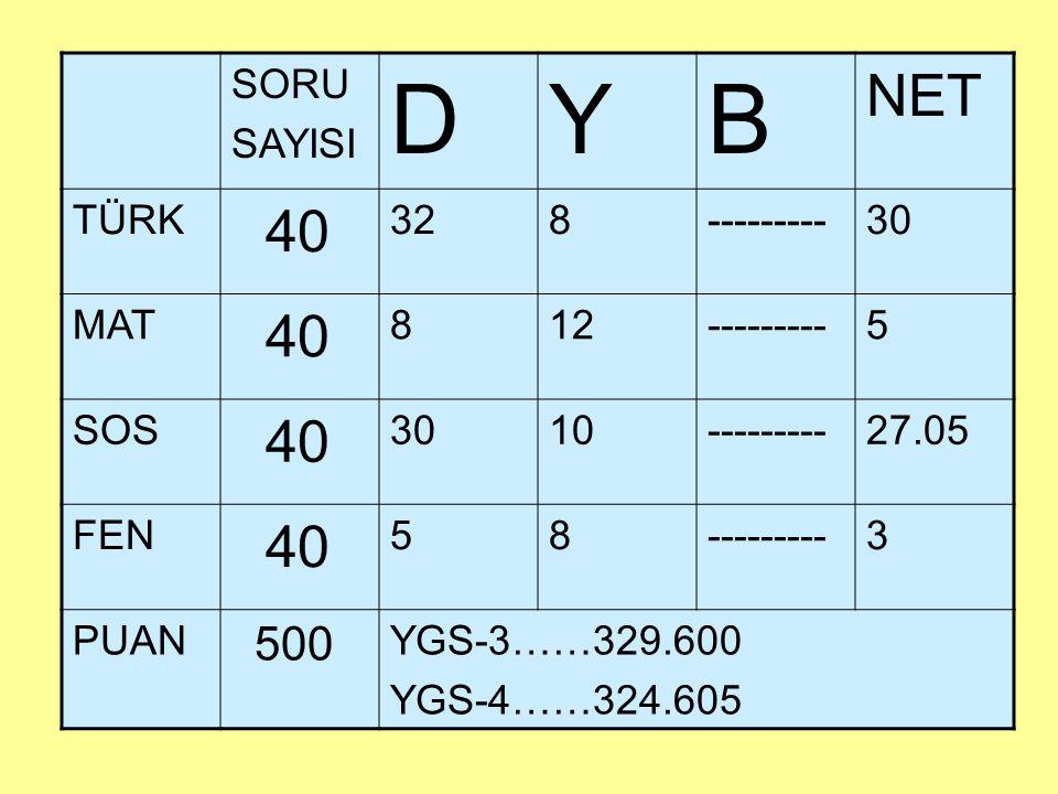 SORU SAYISI DYB NET TÜRK 40 328---------30 MAT 40 812---------5 SOS 40 3010---------27.05 FEN 40 58---------3 PUAN 500 YGS-3……329.600 YGS-4……324.605
