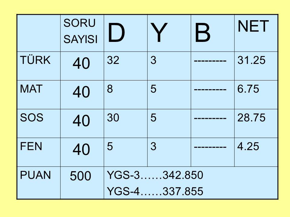 SORU SAYISI DYB NET TÜRK 40 323---------31.25 MAT 40 85---------6.75 SOS 40 305---------28.75 FEN 40 53---------4.25 PUAN 500 YGS-3……342.850 YGS-4……33