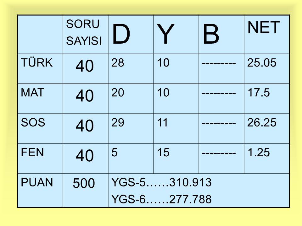 SORU SAYISI DYB NET TÜRK 40 2810---------25.05 MAT 40 2010---------17.5 SOS 40 2911---------26.25 FEN 40 515---------1.25 PUAN 500 YGS-5……310.913 YGS-