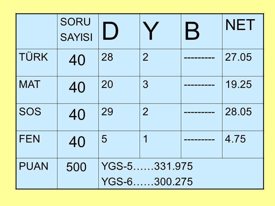 SORU SAYISI DYB NET TÜRK 40 282---------27.05 MAT 40 203---------19.25 SOS 40 292---------28.05 FEN 40 51---------4.75 PUAN 500 YGS-5……331.975 YGS-6……300.275