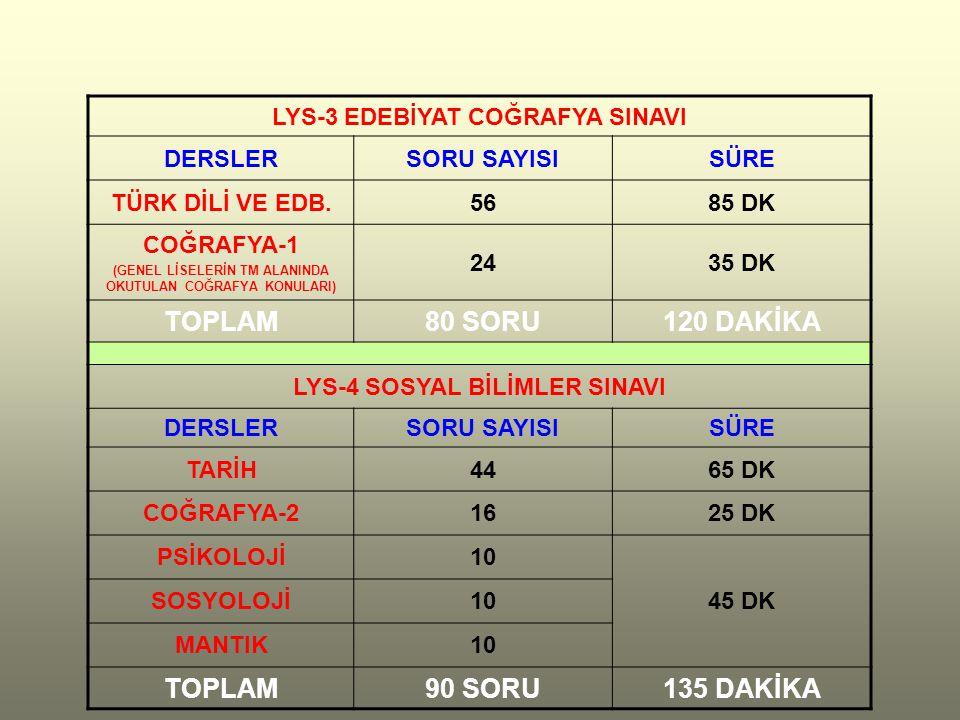 LYS-3 EDEBİYAT COĞRAFYA SINAVI DERSLERSORU SAYISISÜRE TÜRK DİLİ VE EDB.5685 DK COĞRAFYA-1 (GENEL LİSELERİN TM ALANINDA OKUTULAN COĞRAFYA KONULARI) 2435 DK TOPLAM80 SORU120 DAKİKA LYS-4 SOSYAL BİLİMLER SINAVI DERSLERSORU SAYISISÜRE TARİH4465 DK COĞRAFYA-21625 DK PSİKOLOJİ10 45 DK SOSYOLOJİ10 MANTIK10 TOPLAM90 SORU135 DAKİKA