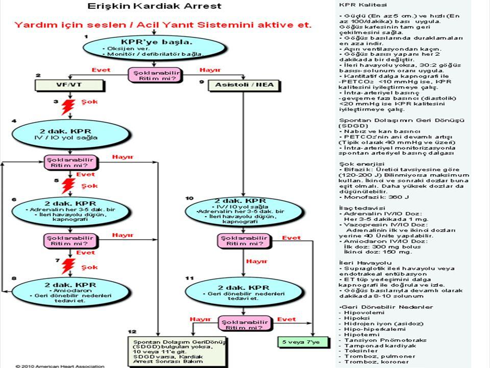 Nabızsız Elektriksel Aktivite(NEA)-Asistoli (Şok uygulanmaz) Palpe edilen bir nabız olmamasına rağmen monitörde idiyoventriküler,bradiasistolik ritimler görülmesi NEA olarak tanımlanır.