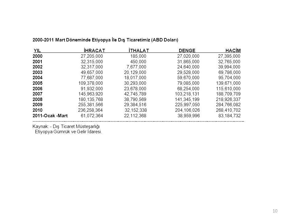 2000-2011 Mart Döneminde Etiyopya İle Dış Ticaretimiz (ABD Doları) YIL İHRACAT İTHALAT DENGE HACİM 2000 27,205,000 185,000 27,020,000 27,395,000 2001