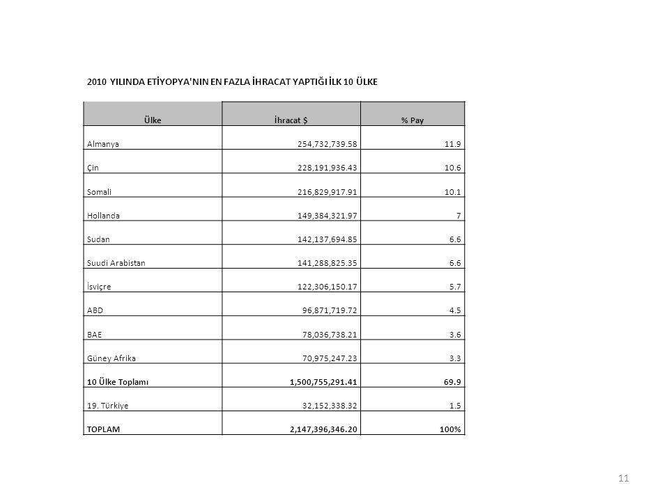 2010 YILINDA ETİYOPYA'NIN EN FAZLA İHRACAT YAPTIĞI İLK 10 ÜLKE Ülkeİhracat $% Pay Almanya254,732,739.5811.9 Çin228,191,936.4310.6 Somali216,829,917.91
