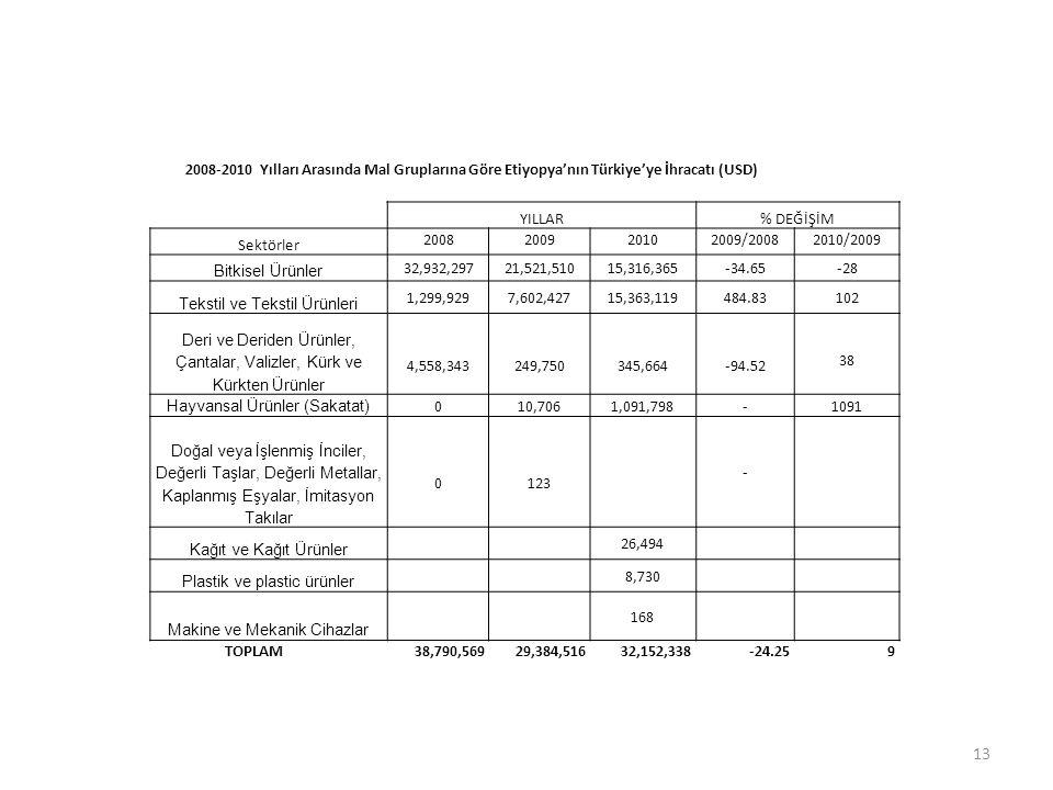 2008-2010 Yılları Arasında Mal Gruplarına Göre Etiyopya'nın Türkiye'ye İhracatı (USD) YILLAR% DEĞİŞİM Sektörler 2008200920102009/20082010/2009 Bitkise
