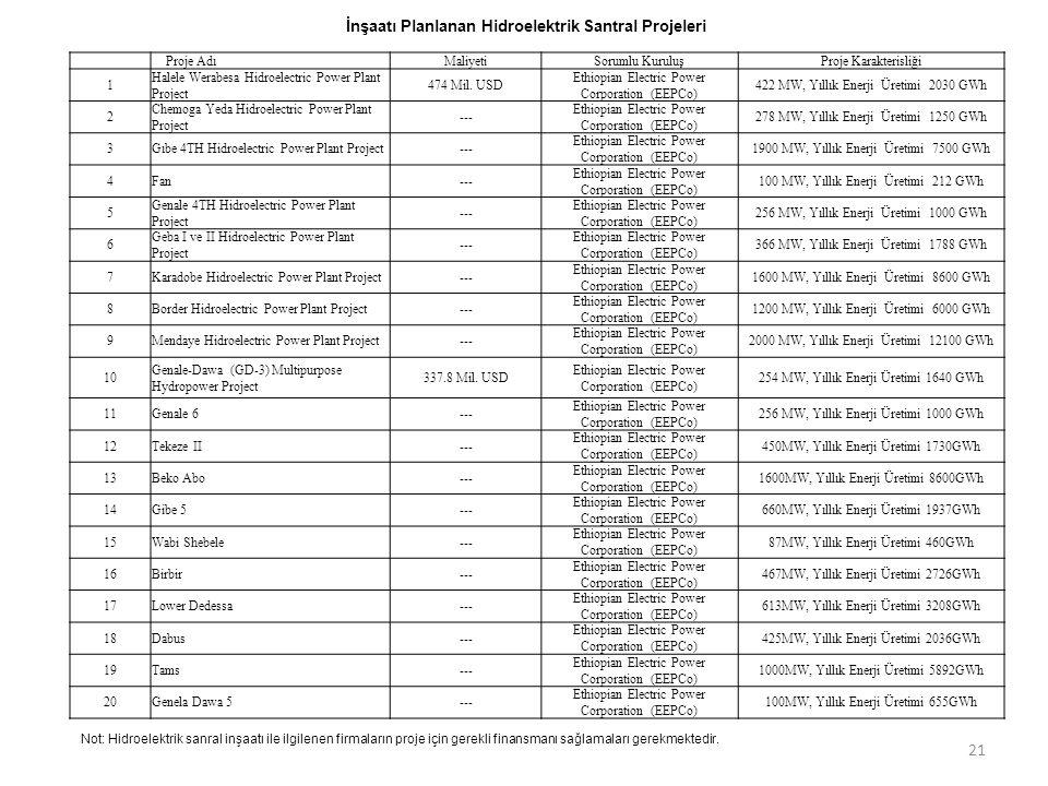 İnşaatı Planlanan Hidroelektrik Santral Projeleri Proje Adı MaliyetiSorumlu KuruluşProje Karakterisliği 1 Halele Werabesa Hidroelectric Power Plant Pr