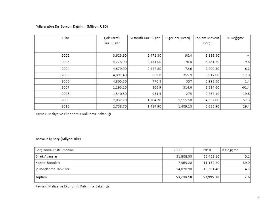 Yıllara göre Dış Borcun Dağılımı (Milyon USD) Yıllar Çok Taraflı kuruluşlar İki taraflı KuruluşlarDiğerleri (Ticari) Toplam Mevcut Borç % Değişme 2002