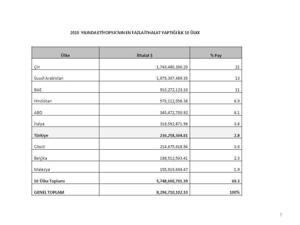 2010 YILINDA ETİYOPYA'NIN EN FAZLA İTHALAT YAPTIĞI İLK 10 ÜLKE Ülkeİthalat $% Pay Çin1,740,486,366.2021 Suudi Arabistan1,075,307,489.3513 BAE910,272,1