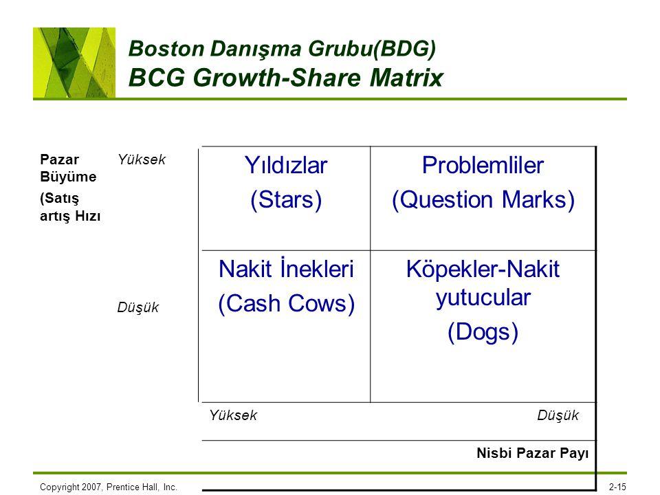 Copyright 2007, Prentice Hall, Inc.2-15 Boston Danışma Grubu(BDG) BCG Growth-Share Matrix Pazar Büyüme (Satış artış Hızı Yüksek Düşük Yıldızlar (Stars