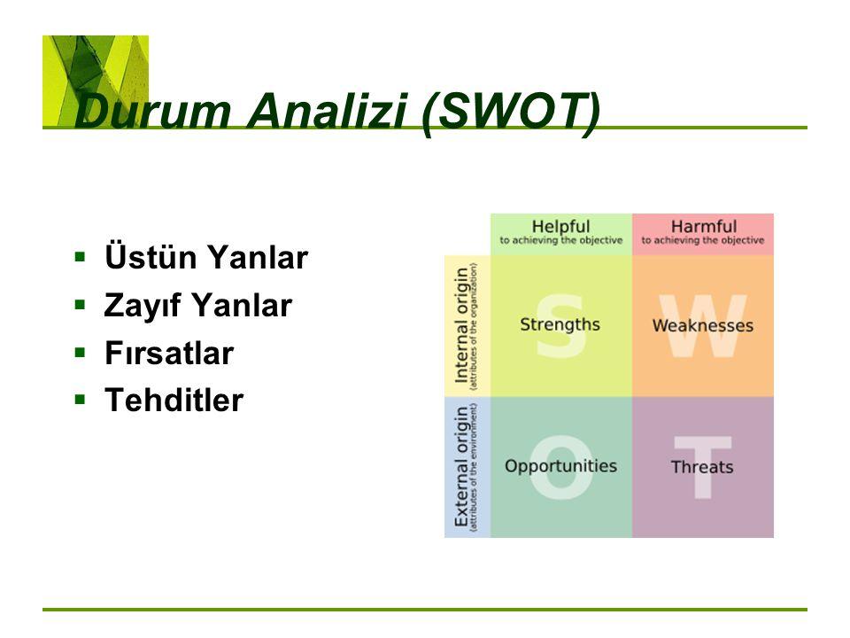 Durum Analizi (SWOT)  Üstün Yanlar  Zayıf Yanlar  Fırsatlar  Tehditler