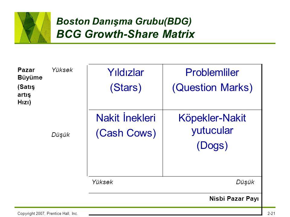 Copyright 2007, Prentice Hall, Inc.2-21 Boston Danışma Grubu(BDG) BCG Growth-Share Matrix Pazar Büyüme (Satış artış Hızı) Yüksek Düşük Yıldızlar (Star
