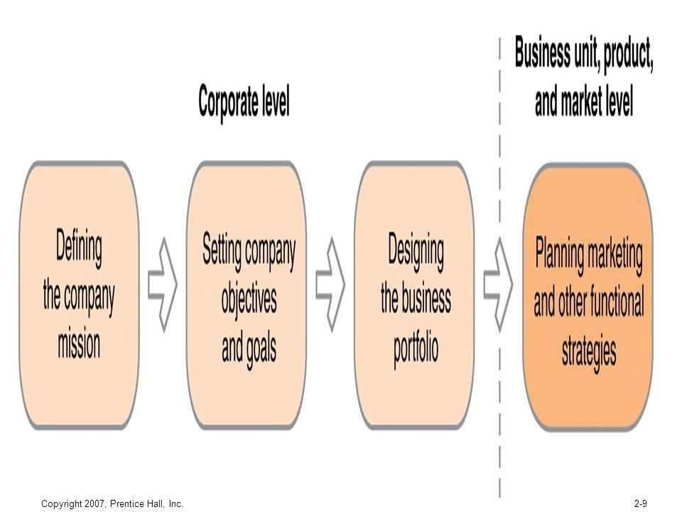 Copyright 2007, Prentice Hall, Inc.2-9