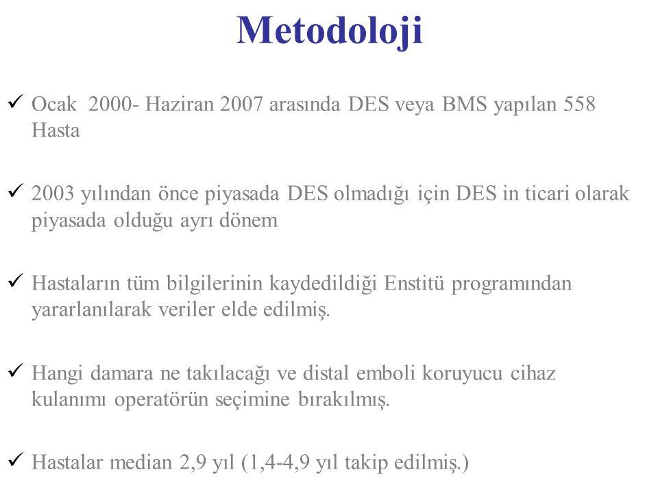 Metodoloji Ocak 2000- Haziran 2007 arasında DES veya BMS yapılan 558 Hasta 2003 yılından önce piyasada DES olmadığı için DES in ticari olarak piyasada