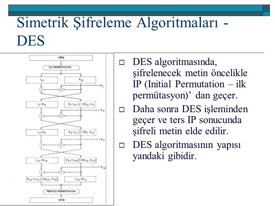 Simetrik Şifreleme Algoritmaları - DES  DES algoritmasında, şifrelenecek metin öncelikle IP (Initial Permutation – ilk permütasyon)' dan geçer.  Dah