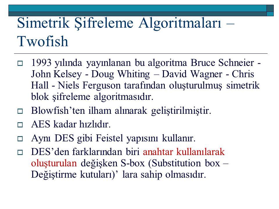 Simetrik Şifreleme Algoritmaları – Twofish  1993 yılında yayınlanan bu algoritma Bruce Schneier - John Kelsey - Doug Whiting – David Wagner - Chris Hall - Niels Ferguson tarafından oluşturulmuş simetrik blok şifreleme algoritmasıdır.