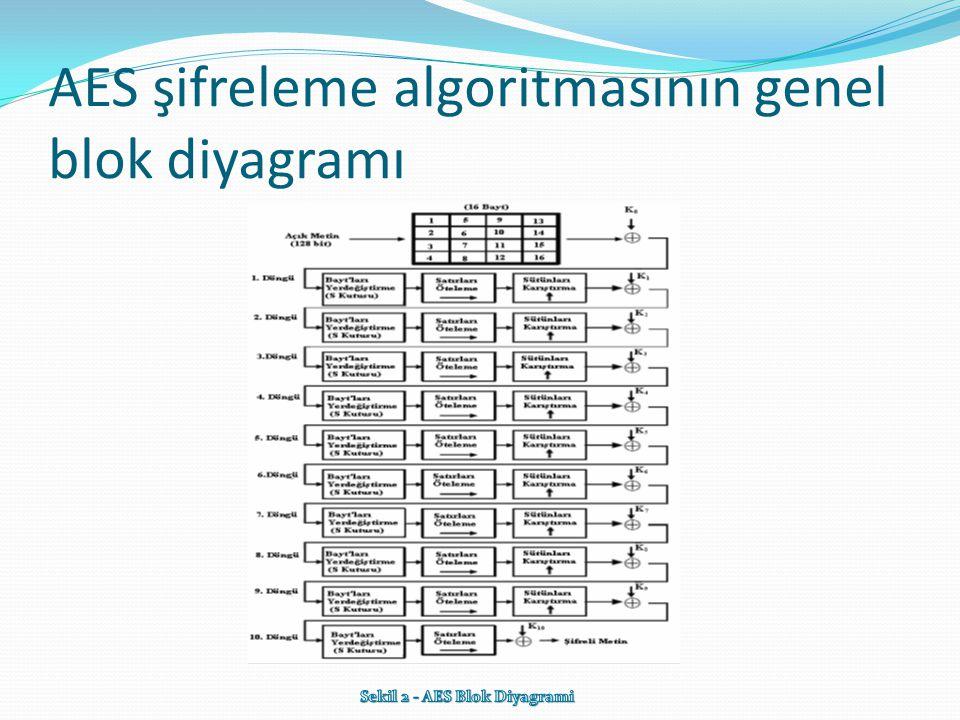 AES şifreleme algoritmasının genel blok diyagramı