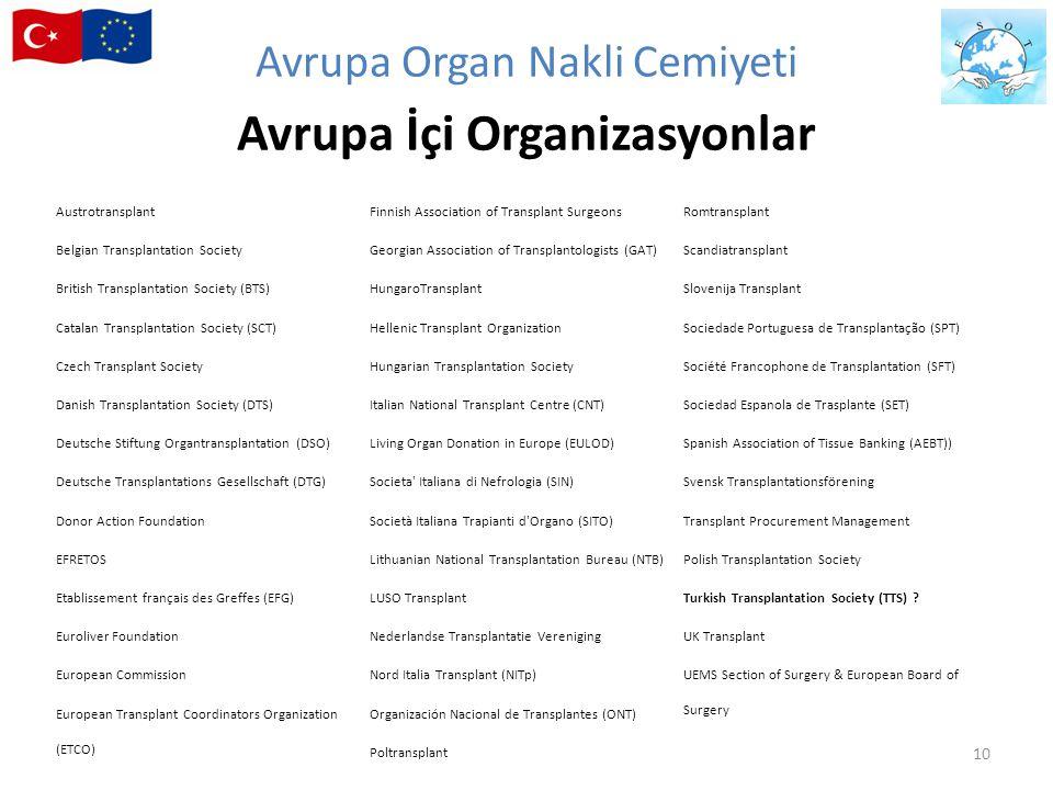 Austrotransplant Belgian Transplantation Society British Transplantation Society (BTS) Catalan Transplantation Society (SCT) Czech Transplant Society