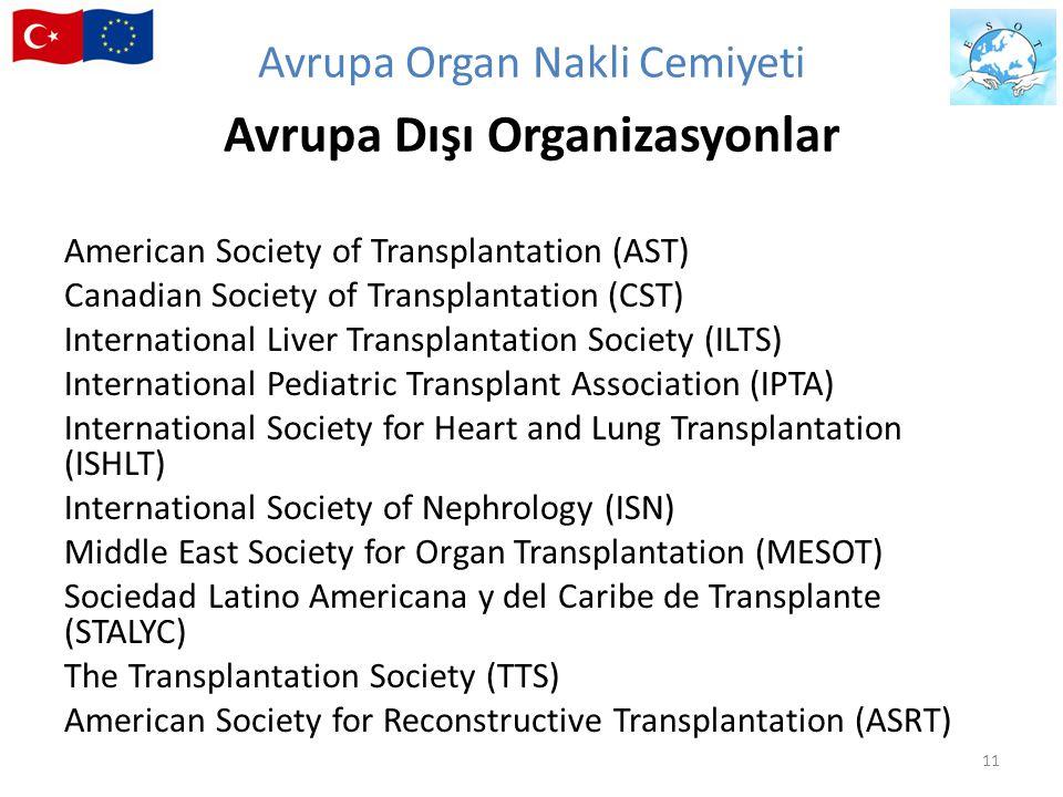 American Society of Transplantation (AST) Canadian Society of Transplantation (CST) International Liver Transplantation Society (ILTS) International P