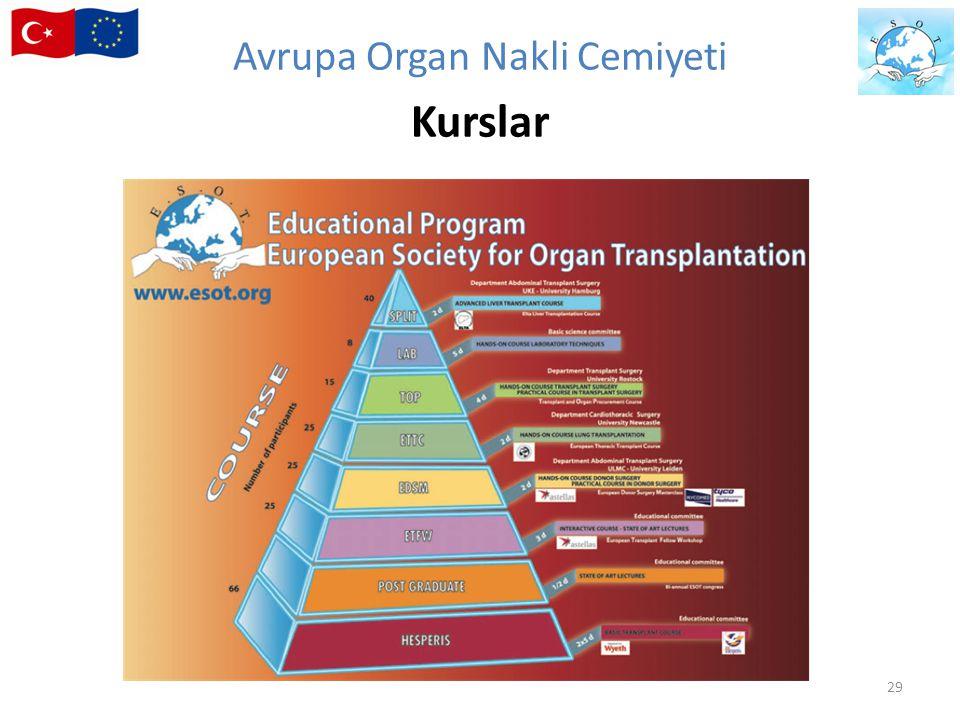 29 Avrupa Organ Nakli Cemiyeti Kurslar
