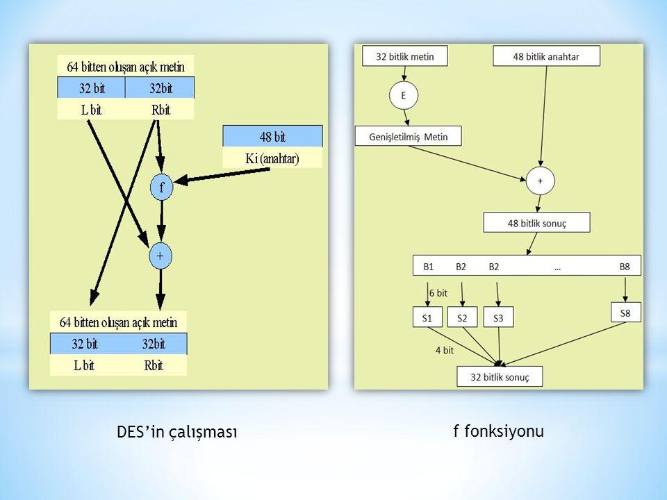 DES'in çalışması f fonksiyonu