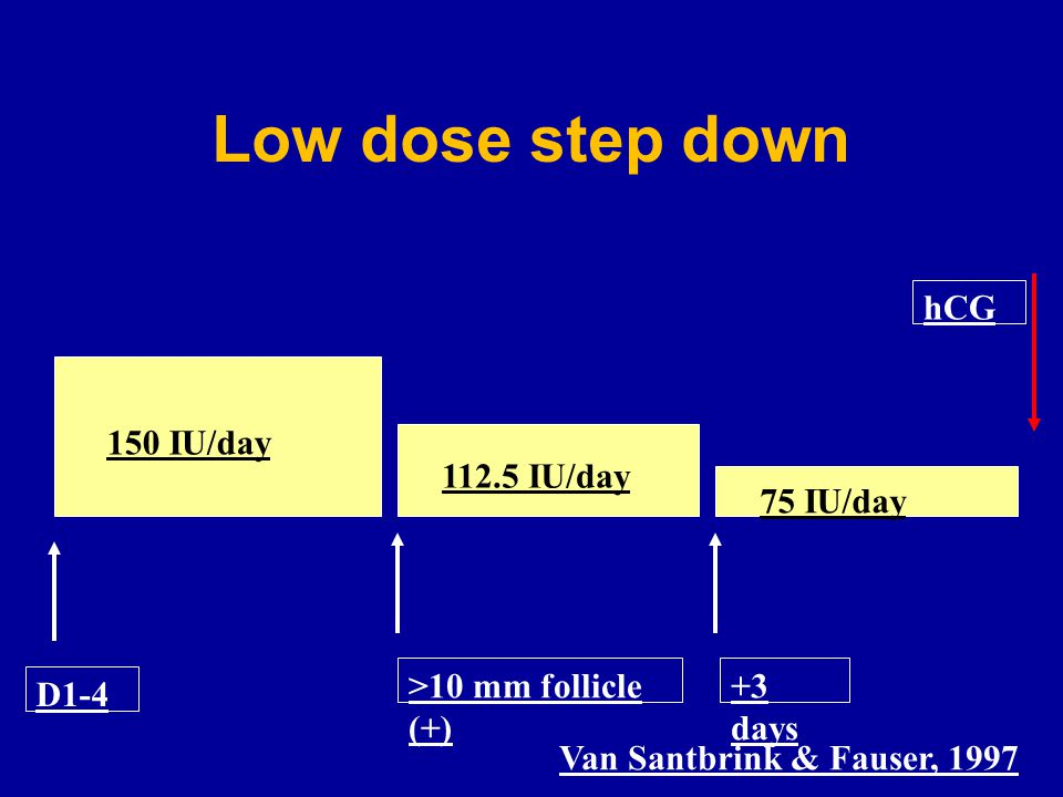 Low dose step down 150 IU/day 112.5 IU/day 75 IU/day D1-4 >10 mm follicle (+) +3 days hCG Van Santbrink & Fauser, 1997
