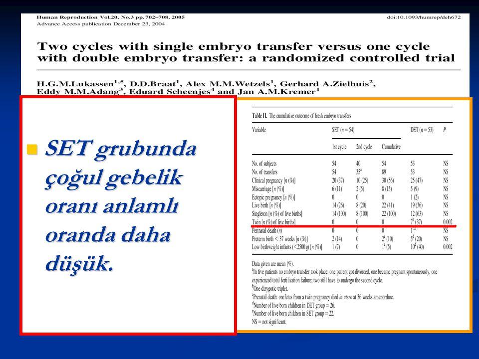 SET grubunda çoğul gebelik oranı anlamlı oranda daha düşük. SET grubunda çoğul gebelik oranı anlamlı oranda daha düşük.