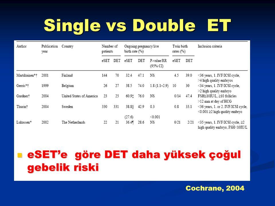 Single vs Double ET eSET'e göre DET daha yüksek çoğul gebelik riski eSET'e göre DET daha yüksek çoğul gebelik riski Cochrane, 2004