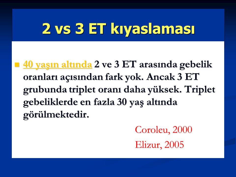 2 vs 3 ET kıyaslaması 40 yaşın altında 2 ve 3 ET arasında gebelik oranları açısından fark yok. Ancak 3 ET grubunda triplet oranı daha yüksek. Triplet