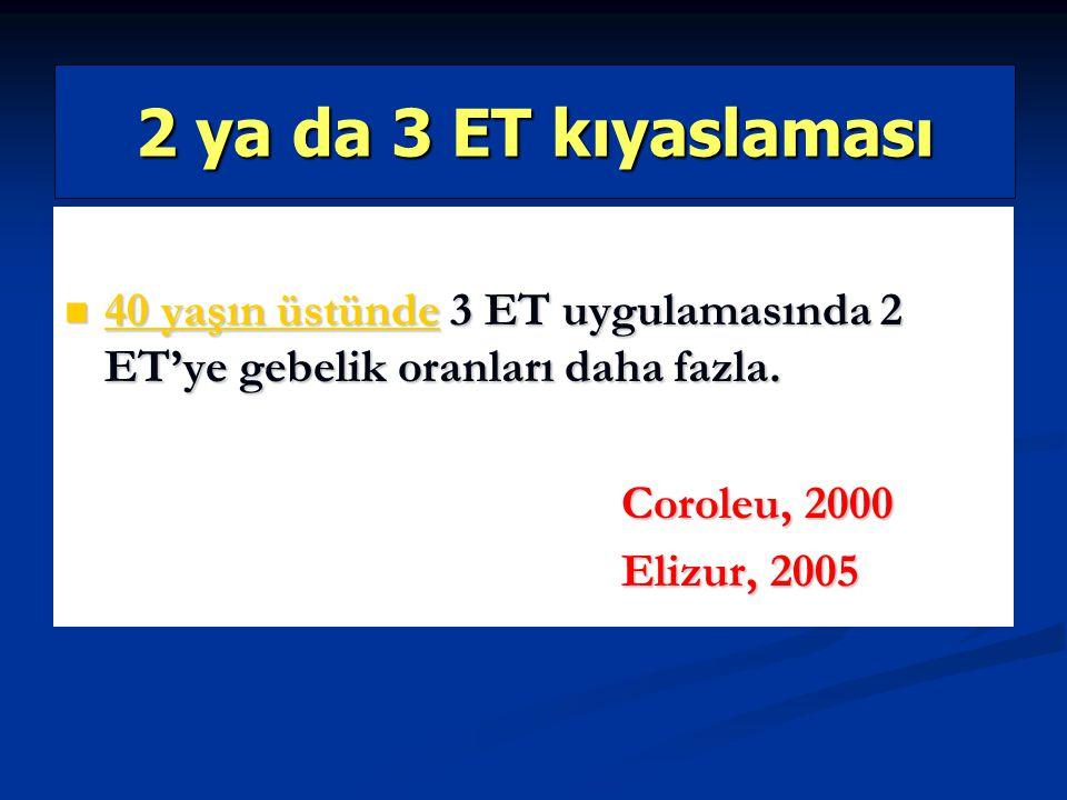 2 ya da 3 ET kıyaslaması 40 yaşın üstünde 3 ET uygulamasında 2 ET'ye gebelik oranları daha fazla. 40 yaşın üstünde 3 ET uygulamasında 2 ET'ye gebelik