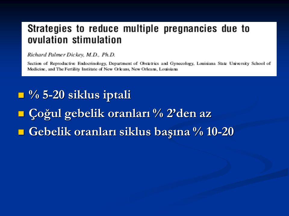 % 5-20 siklus iptali % 5-20 siklus iptali Çoğul gebelik oranları % 2'den az Çoğul gebelik oranları % 2'den az Gebelik oranları siklus başına % 10-20 G