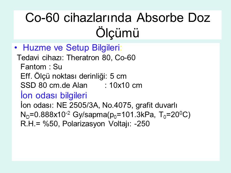 Co-60 cihazlarında Absorbe Doz Ölçümü Huzme ve Setup Bilgileri: Tedavi cihazı: Theratron 80, Co-60 Fantom : Su Eff. Ölçü noktası derinliği: 5 cm SSD 8