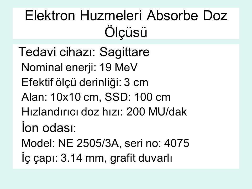 Elektron Huzmeleri Absorbe Doz Ölçüsü Tedavi cihazı: Sagittare Nominal enerji: 19 MeV Efektif ölçü derinliği: 3 cm Alan: 10x10 cm, SSD: 100 cm Hızland
