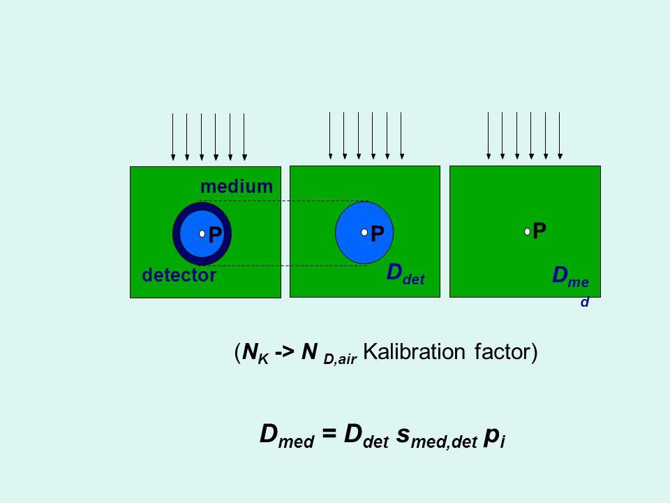 Beam Quality: determination of TPR 20,10 10 g/cm 2 20 g/cm 2 SCD = constant = 100 cm 10 MM 20 M M  10 20 1020 D D TPR =, 20 MM 10 cm x 10 cm