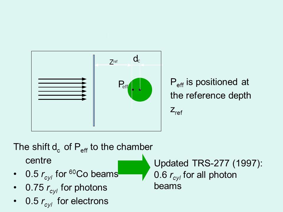 SSD = constant = 100 cm Beam Quality: determination of TPR 20,10 10 MM 20 M M  10 20 1020 D D PDD =, 20 MM 20 g/cm 2 10 g/cm 2 1020 TPR = 1.2661, 1020 PDD - 0.0595, 10 cm x 10 cm