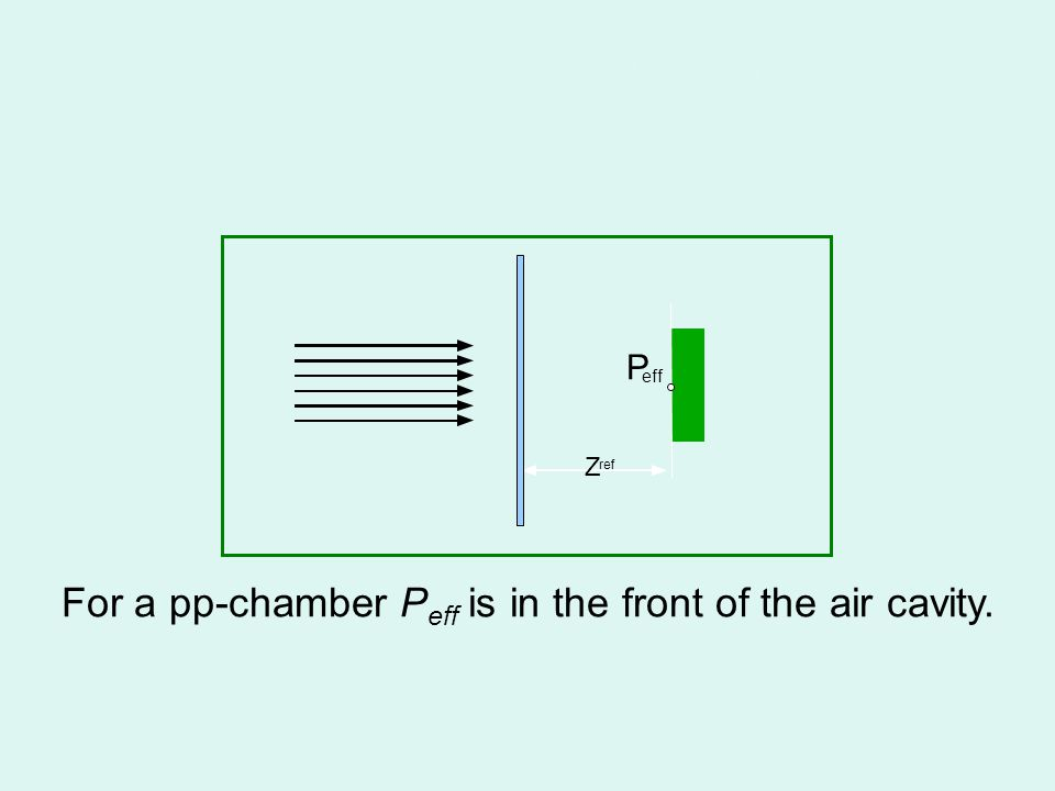 Effective point of measurement, P eff Plane parallel chamber For a pp-chamber P eff is in the front of the air cavity. Z ref P eff