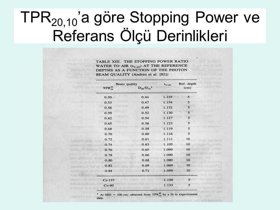 TPR 20,10 'a göre Stopping Power ve Referans Ölçü Derinlikleri