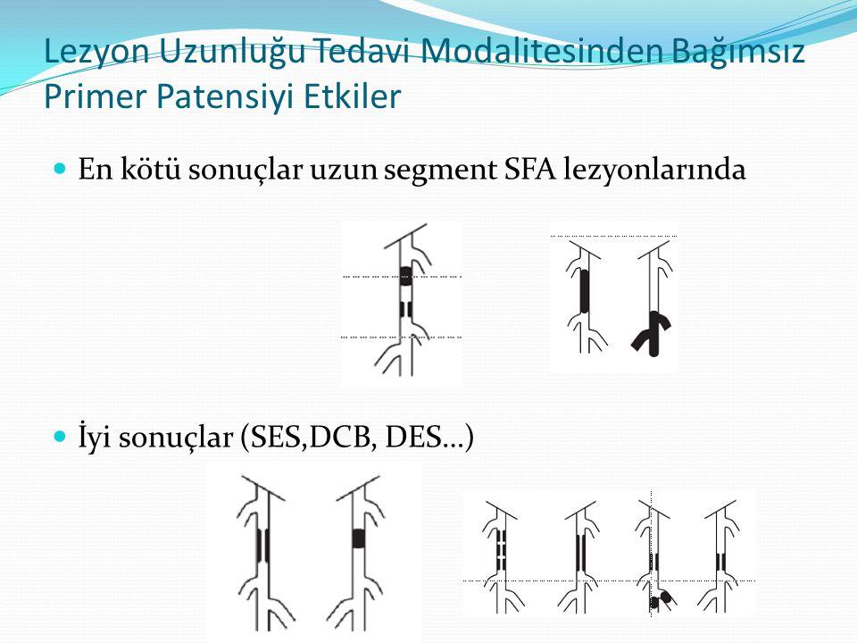 Lezyon Uzunluğu Tedavi Modalitesinden Bağımsız Primer Patensiyi Etkiler En kötü sonuçlar uzun segment SFA lezyonlarında İyi sonuçlar (SES,DCB, DES…)