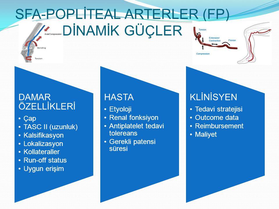 SFA-POPLİTEAL ARTERLER (FP) DİNAMİK GÜÇLER DAMAR ÖZELLİKLERİ Çap TASC II (uzunluk) Kalsifikasyon Lokalizasyon Kollateraller Run-off status Uygun erişim HASTA Etyoloji Renal fonksiyon Antiplatelet tedavi tolereans Gerekli patensi süresi KLİNİSYEN Tedavi stratejisi Outcome data Reimbursement Maliyet