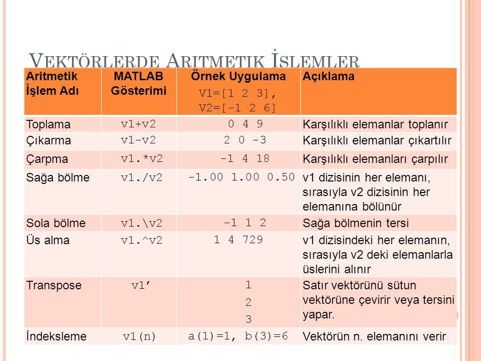 V EKTÖRLERDE A RITMETIK İ ŞLEMLER Aritmetik İşlem Adı MATLAB Gösterimi Örnek Uygulama V1=[1 2 3], V2=[-1 2 6] Açıklama Toplama v1+v2 0 4 9 Karşılıklı elemanlar toplanır Çıkarma v1-v2 2 0 -3 Karşılıklı elemanlar çıkartılır Çarpma v1.*v2 -1 4 18 Karşılıklı elemanları çarpılır Sağa bölme v1./v2 -1.00 1.00 0.50 v1 dizisinin her elemanı, sırasıyla v2 dizisinin her elemanına bölünür Sola bölme v1.\v2 -1 1 2 Sağa bölmenin tersi Üs alma v1.^v21 4 729 v1 dizisindeki her elemanın, sırasıyla v2 deki elemanlarla üslerini alınır Transpose v1' 1 2 3 Satır vektörünü sütun vektörüne çevirir veya tersini yapar.