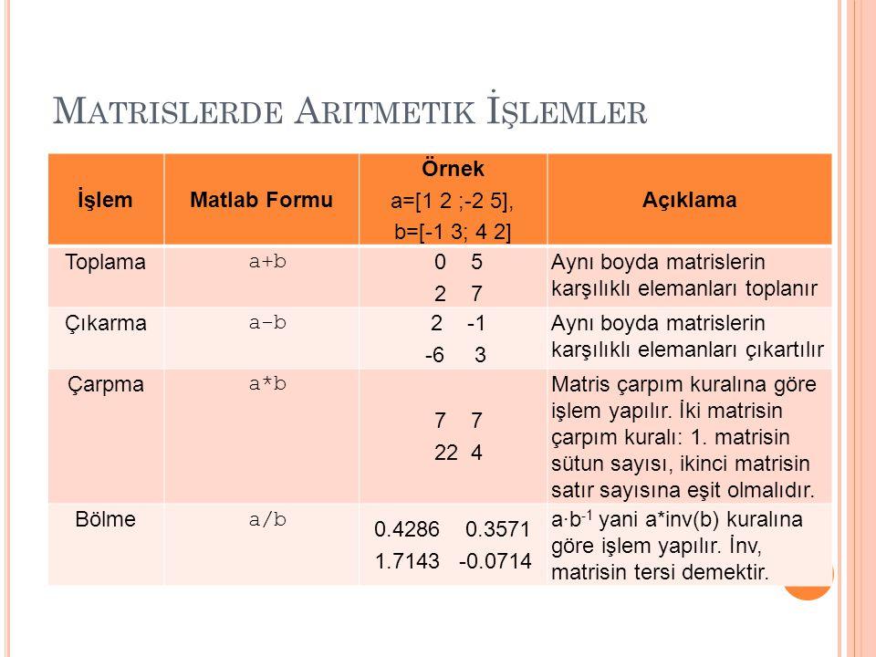 M ATRISLERDE A RITMETIK İ ŞLEMLER İşlemMatlab Formu Örnek a=[1 2 ;-2 5], b=[-1 3; 4 2] Açıklama Toplama a+b 0 5 2 7 Aynı boyda matrislerin karşılıklı elemanları toplanır Çıkarma a-b 2 -1 -6 3 Aynı boyda matrislerin karşılıklı elemanları çıkartılır Çarpma a*b 7 7 22 4 Matris çarpım kuralına göre işlem yapılır.