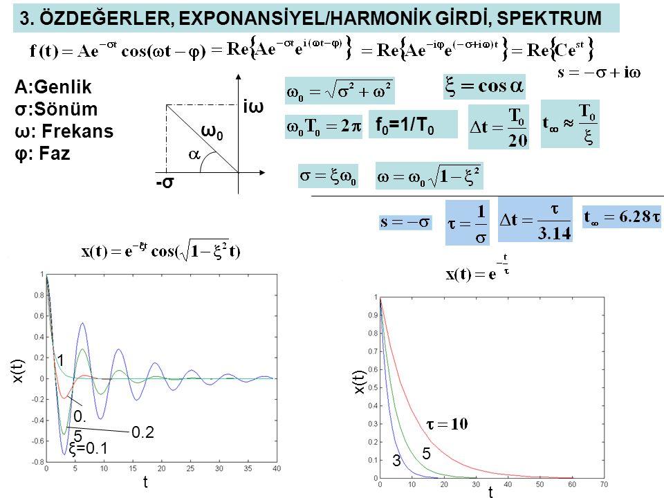 1 0.2 0. 5 ξ=0.1 t x(t) t 5 3 f 0 =1/T 0 A:Genlik σ:Sönüm ω: Frekans φ: Faz ω0ω0 iωiω -σ-σ 3. ÖZDEĞERLER, EXPONANSİYEL/HARMONİK GİRDİ, SPEKTRUM