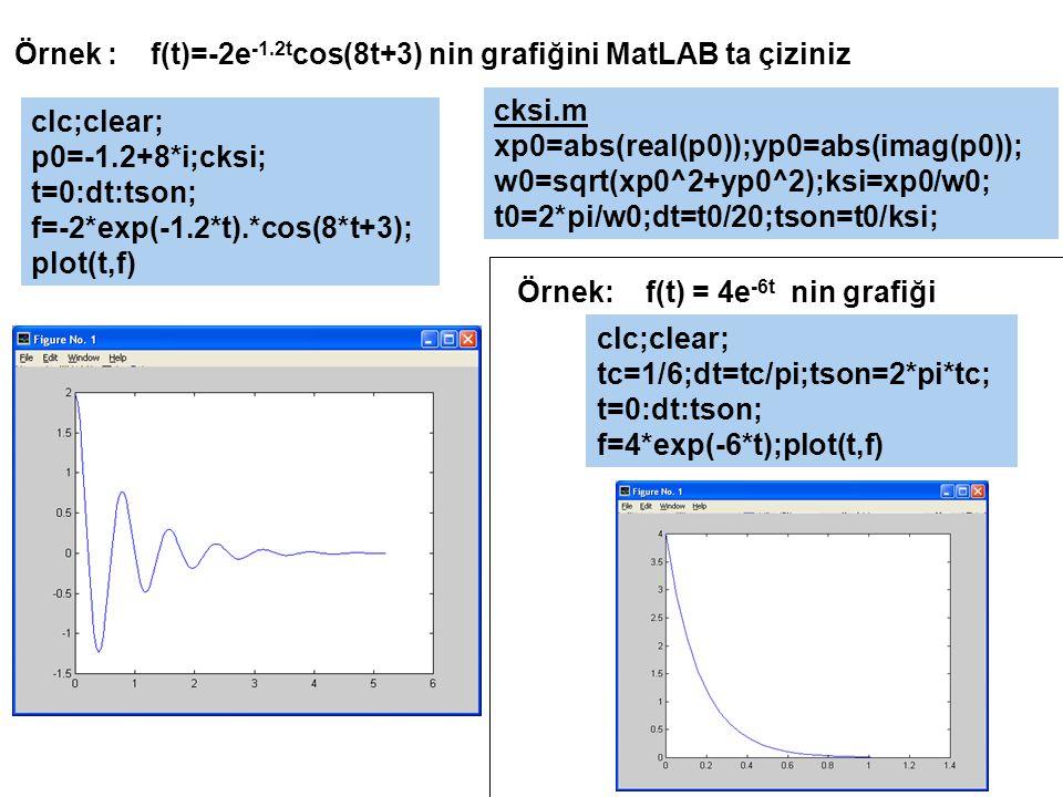Örnek : f(t)=-2e -1.2t cos(8t+3) nin grafiğini MatLAB ta çiziniz cksi.m xp0=abs(real(p0));yp0=abs(imag(p0)); w0=sqrt(xp0^2+yp0^2);ksi=xp0/w0; t0=2*pi/