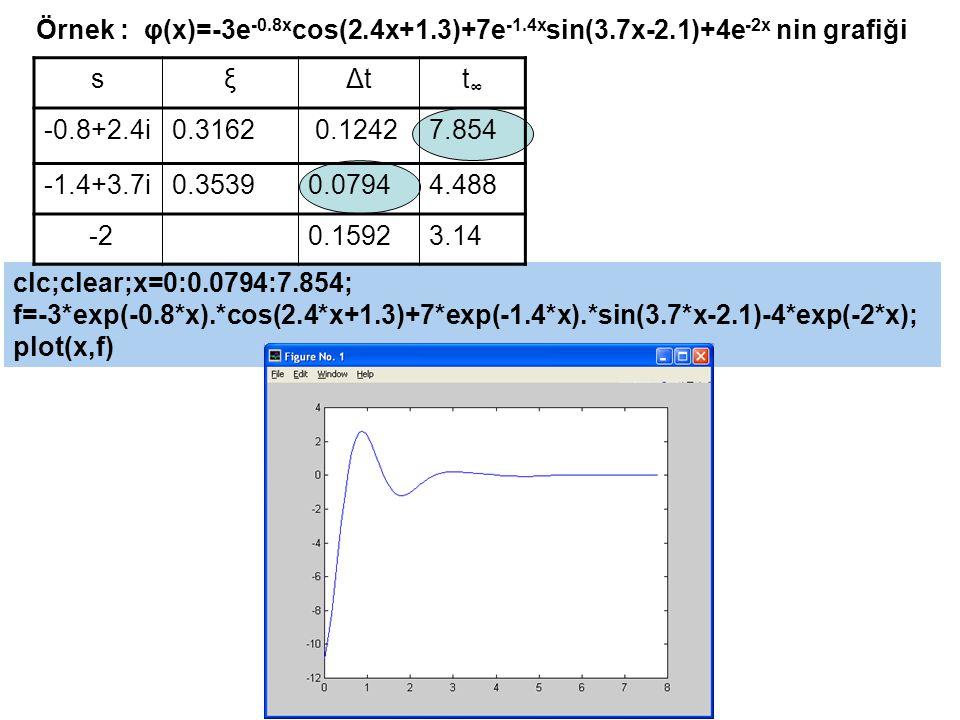 clc;clear;x=0:0.0794:7.854; f=-3*exp(-0.8*x).*cos(2.4*x+1.3)+7*exp(-1.4*x).*sin(3.7*x-2.1)-4*exp(-2*x); plot(x,f) Örnek : φ(x)=-3e -0.8x cos(2.4x+1.3)