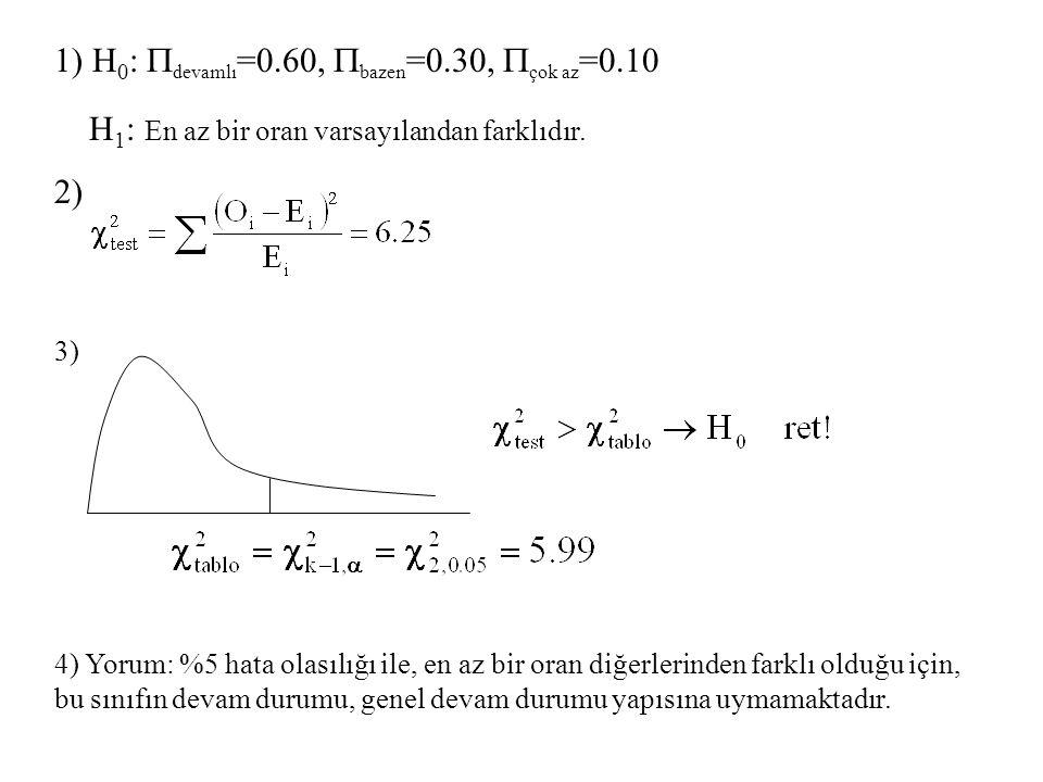1) H 0 :  devamlı =0.60,  bazen =0.30,  çok az =0.10 H 1 : En az bir oran varsayılandan farklıdır. 2) 3) 4) Yorum: %5 hata olasılığı ile, en az bir