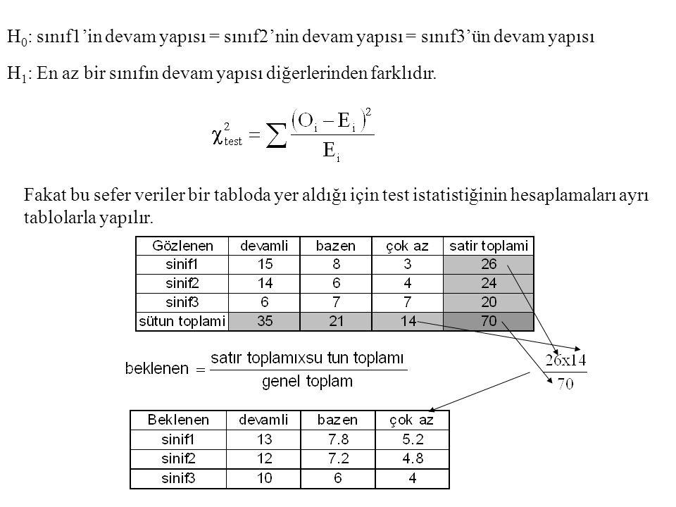 H 0 : sınıf1'in devam yapısı = sınıf2'nin devam yapısı = sınıf3'ün devam yapısı H 1 : En az bir sınıfın devam yapısı diğerlerinden farklıdır. Fakat bu